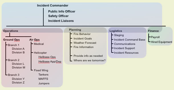 ics_main2 the incident command system